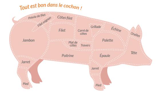Morceaux du porc via leporc.com