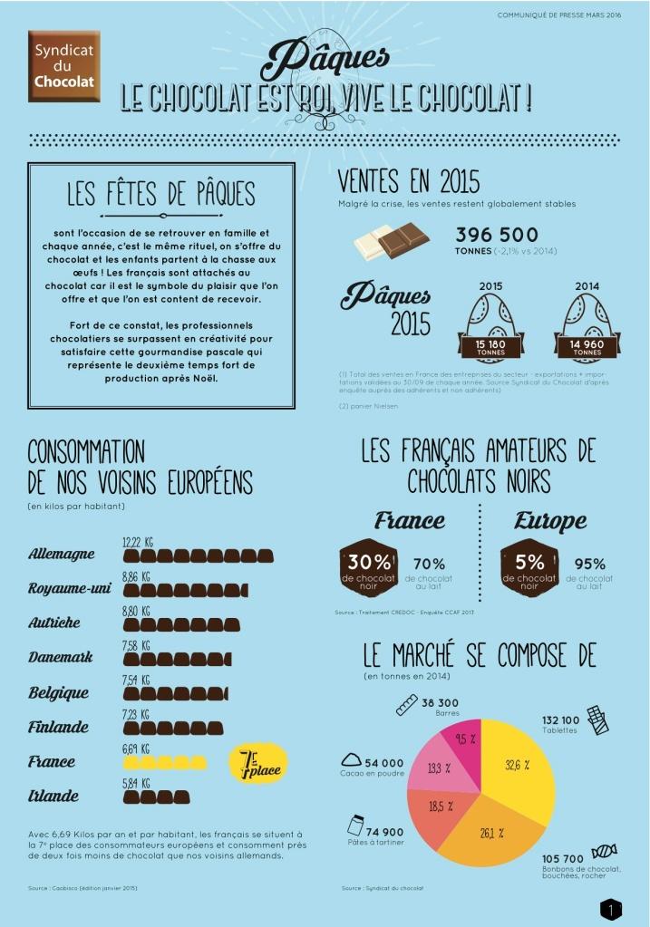 CP PÂQUES 2016 - Syndicat du Chocolat